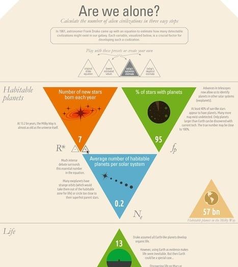 Quand les infographies deviennent interactives - InterfacesRiches.fr | Etudes, stats, bonnes pratiques | Scoop.it