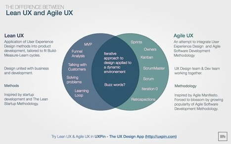 Lean UX vs. Agile UX - is there a difference? | Web Content Enjoyneering | Scoop.it