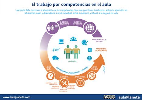 Claves y propuestas para poner en práctica el aprendizaje por competencias en el aula [Infografía] - aulaPlaneta | Tecnolotic - TIC en educación | Scoop.it