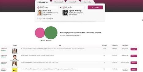 Come trovare i follower comuni tra due account Twitter. | Media | Scoop.it