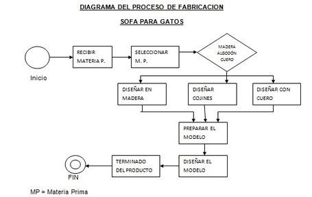 Inicio - Página web de sofaparagatos   INGENIERIA DE METODOS - INGENIERIA DE LA PRODUCCION   Scoop.it