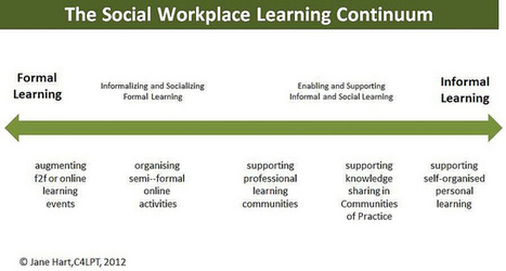 Supporting the Social Workplace Learning Continuum | Learning in the Social Workplace | APRENDIZAJE | Scoop.it