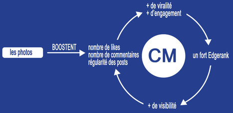 Le picture marketing : définition et évolution   Komunity Web   j aime j ai vu jai lu   Scoop.it