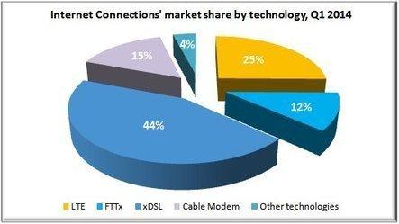 WORLD BROADBAND MARKET UPDATE, Q2 2014 - Quantum-Web News | Telecoms pricing | Scoop.it