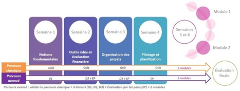 MOOC Gestion de Projet | Prospérer à l'Ère de Projets | Scoop.it