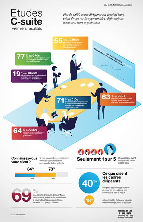 IBM Comment les cadres dirigeants voient-ils changer le paysage économique ? - France | IBM CAMS | Scoop.it