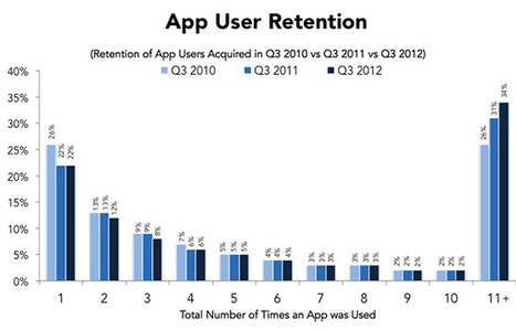 What Is the Retention Rate of Your App? Shifting Focus Beyond App Downloads | Mobile Development & Design (iOS & Android) | Scoop.it