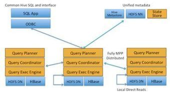 Cloudera Impala - Real-Time Query on Hadoop - iProgrammer | R, SAS, SPSS ,Big data, JSON and anything a Predictive Analyst Needs | Scoop.it