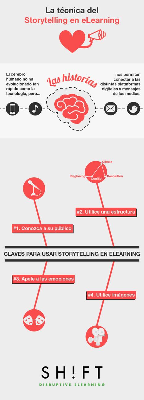 ¡Empiece ya a utilizar la técnica del Storytelling en el eLearning! | Education | Scoop.it