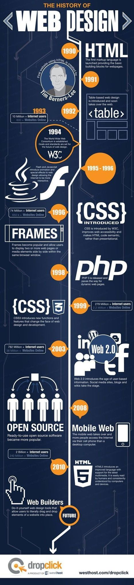 The History of Web Design | Graphic and Web Designing Jobs | Scoop.it