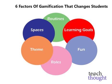6 Factors Of Gamification That Changes Students - TeachThought | Games and education | Scoop.it