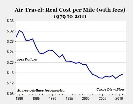 The reality about air fares and why we need low cost carriers | Allplane: Airlines Strategy & Marketing | Scoop.it