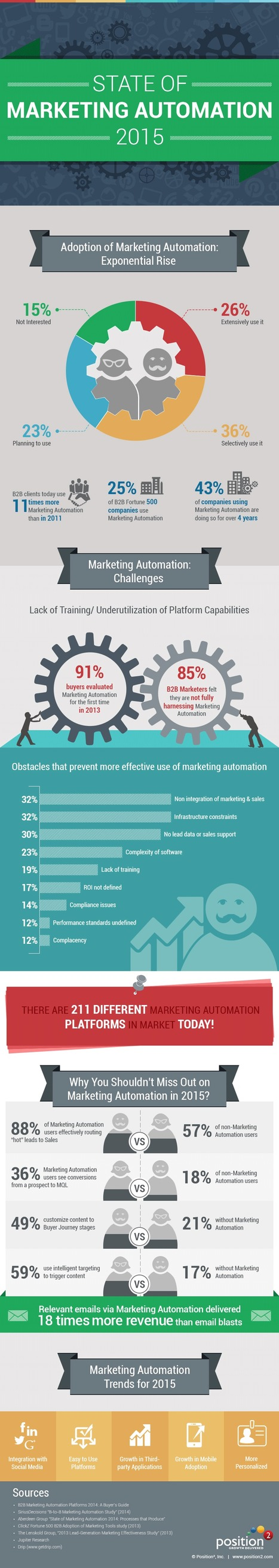[ Infographie ] The State of Marketing Automation 2015 | Marketing et Communication BtoB — Brand to Business by Aressy | Scoop.it