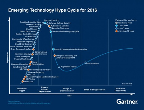 Gartner Emerging Technology Hype Cycle 2016 | Information Technology & Social Media News | Scoop.it