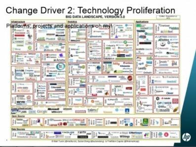 Art in Big Data Analytics and IoT | @ThingsExpo @HP #IoT #BigData | @CloudExpo | Базы данных | Scoop.it