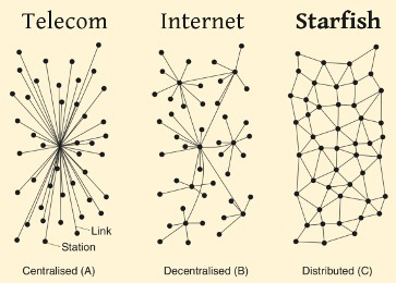Starfish: A Vision of a Distributed Network - P2P Foundation | The P2P Daily | Scoop.it