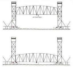 Tipos de Puentes Móviles | ies5_Puentes | Scoop.it