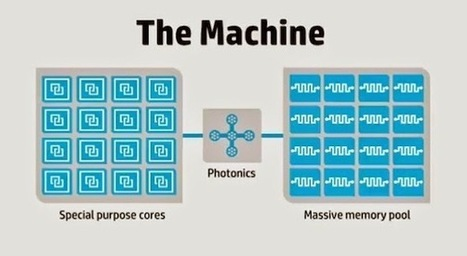 HP Unveils The Next Big Hit In Computing Technology | Science, Energy and Technology | Scoop.it