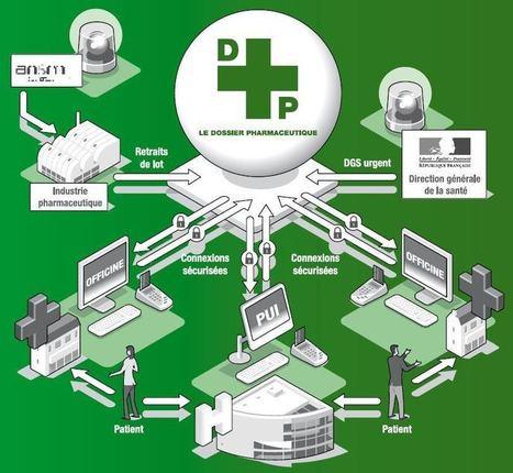 Le DP + le DMP = la e-santé de demain ? | E-santé | Scoop.it