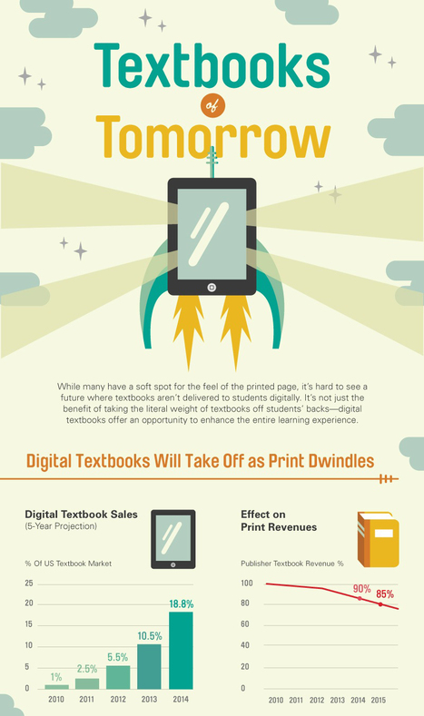 The Future of Textbooks | green infographics | Scoop.it
