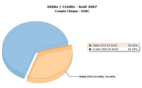 iswigo Fr Logiciel gratuit 2012 Gestion finances personnelles - Licence gratuite - Gestion bancaire multi-comptes en ligne | Logiciel Gratuit Licence Gratuite | Scoop.it