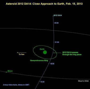 2012 DA 14, l'astéroïde qui va nous frôler le 15 février | Epic pics | Scoop.it