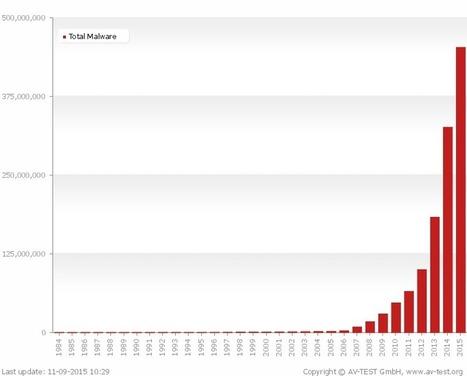 300 nouveaux malwares sont créés chaque minute | Cybersécurité en entreprise | Scoop.it