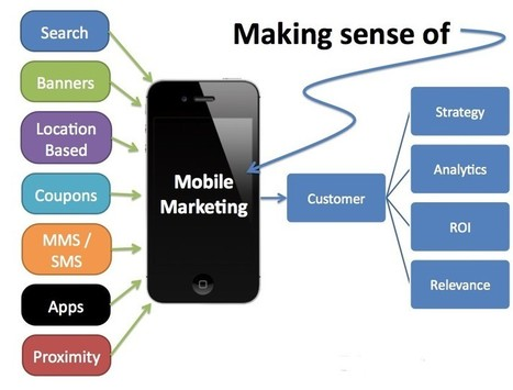 What is Mobile Marketing strategy and what's its significance?   Mobile Marketing   Scoop.it