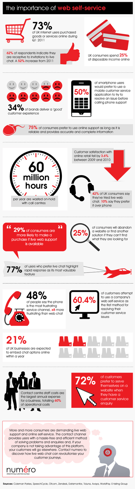 Self-Service Customer Service Experience [Infographic] | Business 2 Community | Experience the customer journey! | Scoop.it