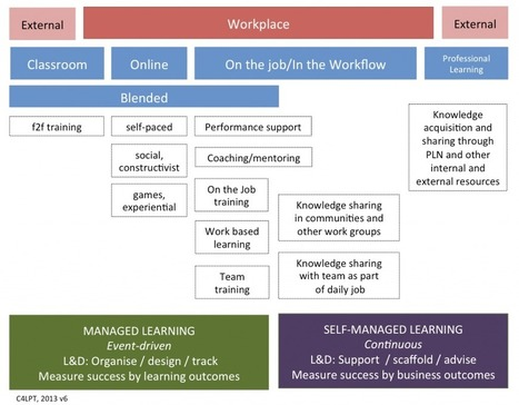 Where does managed learning stop and self-managed learning begin? | Self-managed Learning | Scoop.it