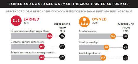 Global Trust in Advertising – 2015 | Social Business | Scoop.it