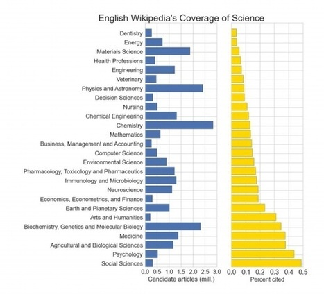 Wikipedia is significantly amplifying the impact of Open Access publications. | Open Educational Resources in Higher Education | Scoop.it