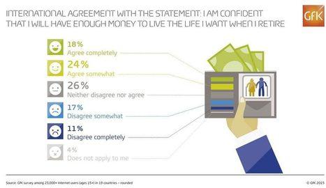 Une inquiétude croissante de ne pouvoir bénéficier d'une retraite de qualité | Infographie, Marché, Data  & Seniors, e-santé, objets connectés | Scoop.it