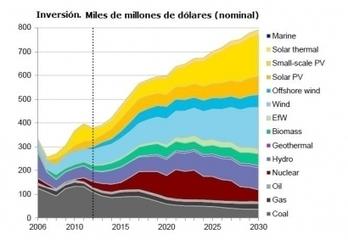 La inversión en renovables se triplicará en los próximos 15 años - Energías Renovables, el periodismo de las energías limpias. | Eficiencia Energética | Scoop.it
