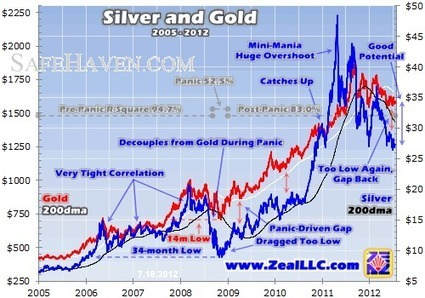 Silver Undervalued | Adam Hamilton | Safehaven.com | Gold and What Moves it. | Scoop.it