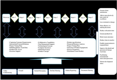 Modified Stage-Gate: A Conceptual Model of Virtual Product Development Process | Virtual R&D teams | Scoop.it