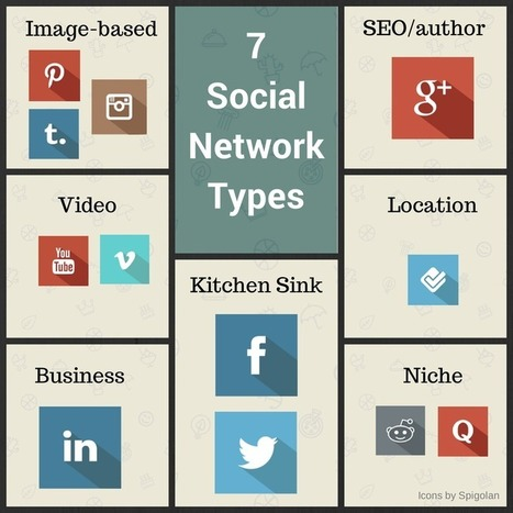 How to Choose the Right Social Network for Your Business | social media lsi | Scoop.it