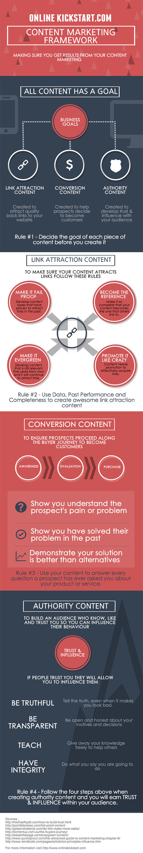12 Hot Tips to Create a Formidable Content Marketing Strategy | infografias - infographics | Scoop.it