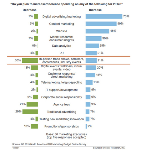 #B2B Marketing Budget Spending | emailing | Scoop.it