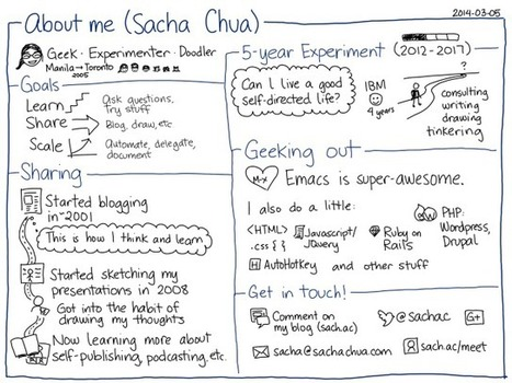 About - sacha chua :: living an awesome life | School Library Leadership, standards, expected practice, impact on student achievement | Scoop.it