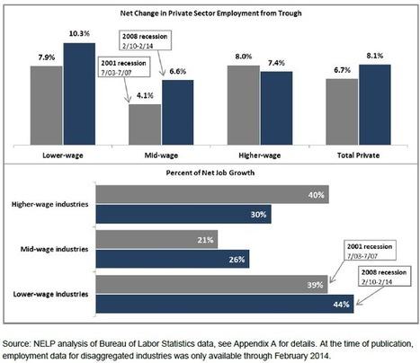 Low-Wage Jobs Helps US In Recovery | bradkerkostka | Scoop.it