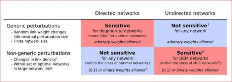 Sensitive dependence of network dynamics on network structure | Living Health Systems | Scoop.it