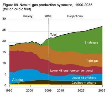 America's Energy Pipeline Dreams - Marin Katusa - Seeking Alpha   Commodities, Resource and Freedom   Scoop.it