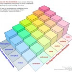 Bloom's Taxonomy: A Model for Learning ... - From Good to Outstanding | Outstanding Lessons | Scoop.it