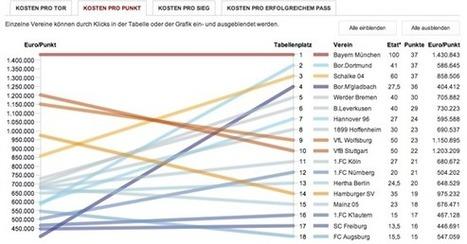 Big Data im Sport – im Kino und bei Zeit Online   Datenjournalist   Datenjournalismus   Scoop.it