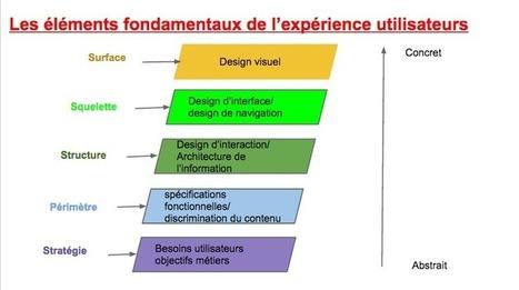 La démarche Design UX dans l'amélioration du ROI - MBA MCI   UX   Scoop.it