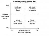 Contemplating pbl vs.PBL   21st Century Classroom   Scoop.it