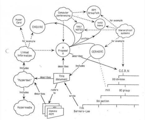 World Wide Web born at CERN 25 years ago   CERN   Web Design & Development !   Scoop.it
