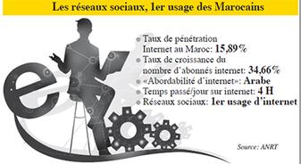 e-employabilité Les nouveaux réflexes des recruteurs - Leconomiste.com | Job 2.0 | Scoop.it