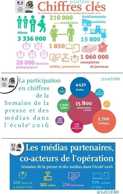 Semaine de la presse et des médias dans l'école® - Le Clemi - Le CLEMI | Travailler avec la presse et les médias | Scoop.it